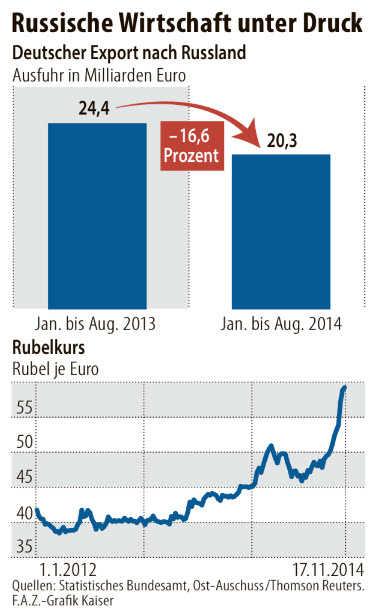 German Exports To Russia Fall 2014
