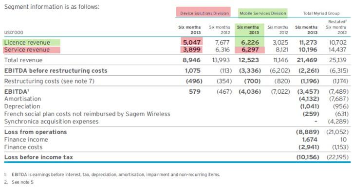Myriad-results-2013-4