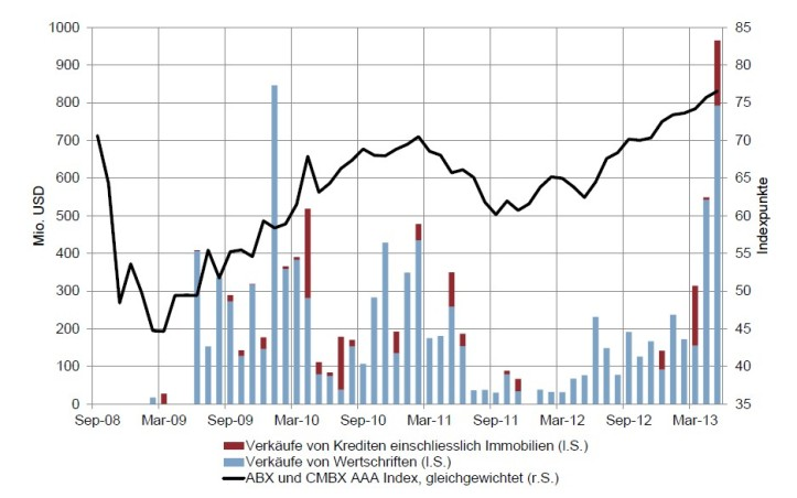 SNB_UBS_StabFund_Sales_vs_Market_development