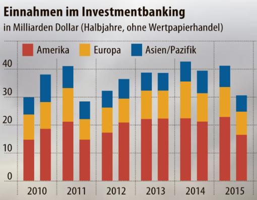 einnahmen-im-investmentbanking-2010-2015