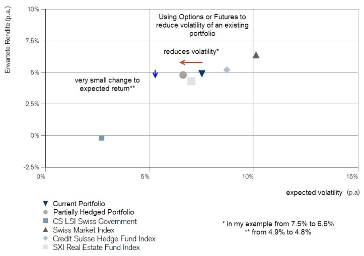 using-options-or-futures-to-reduce-volatility-while-keeping-expected-return-nearly-unchanged