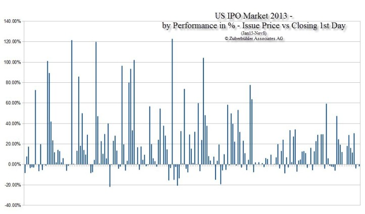 US_IPO-Market_2013_Issue_Price_vs_Closing_1st_Day