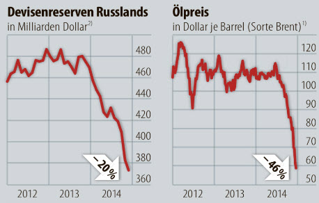 fx-reserves-russia-2014-chart-graph