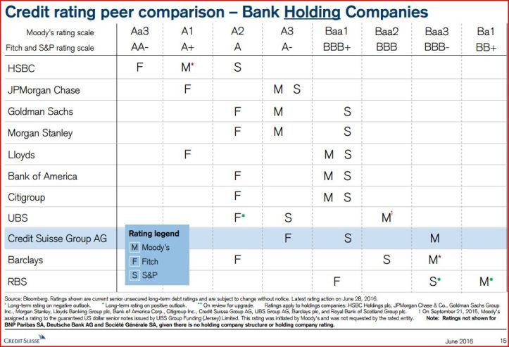 credit-suisse-rating-comparison_2016_holding-companies
