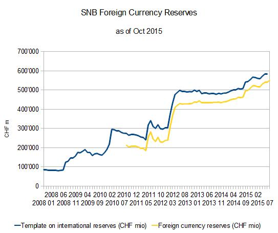 SNB Swiss National Bank Foreign Currency Reserves