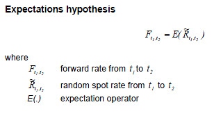 expectation-hypothesis