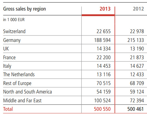 phoenix-mecano-gross-sales-by-region-graph-chart-2013