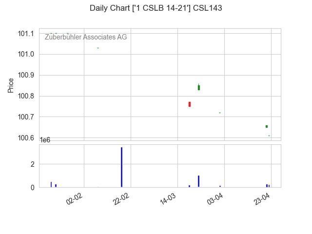 CSL143-2021-04-23