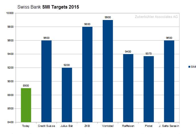 swiss-bank-smi-target-2015-outlook-smi-level