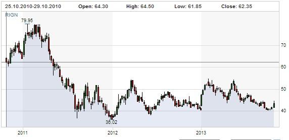 transocean-3-year-chart-2010-2013-carl-icahn