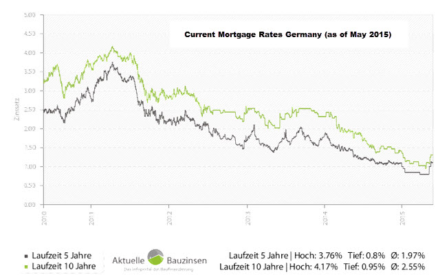 current-mortgage-rates-germany