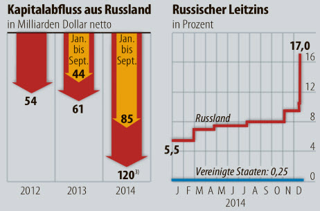 capital-outflows-russia-2014-chart-graph