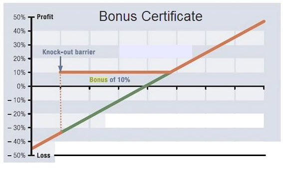 payoff-diagramm-bonus-certificate