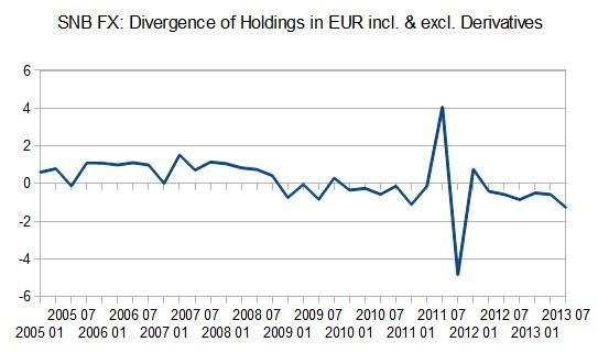 SNB_FX_EUR_Holdings_2