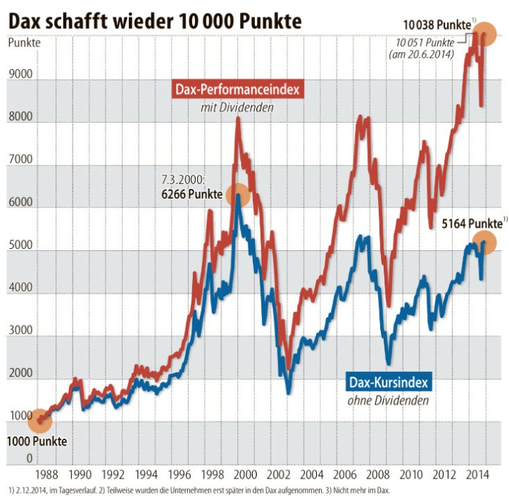 why_dividends_are_important_2014_dax_index_example
