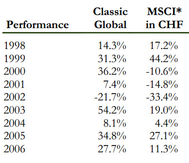 classic-fund-global-equity-holdings-2014-4