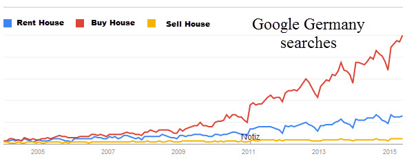 rent-buy-or-sell-house-trend-since-2000