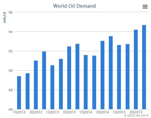 world-oil-demand-iea