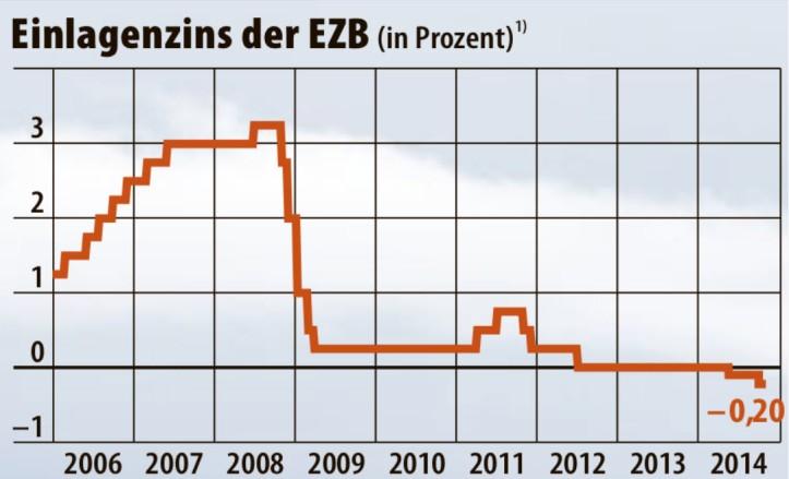 ecb-deposit-rate-2006-2014-historic-graph