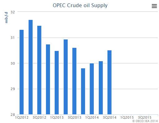 opec-crude-oil-supply-graph-iea