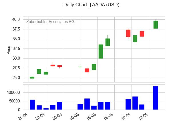 AADA-2021-05-15