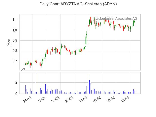 ARYN-2021-05-22