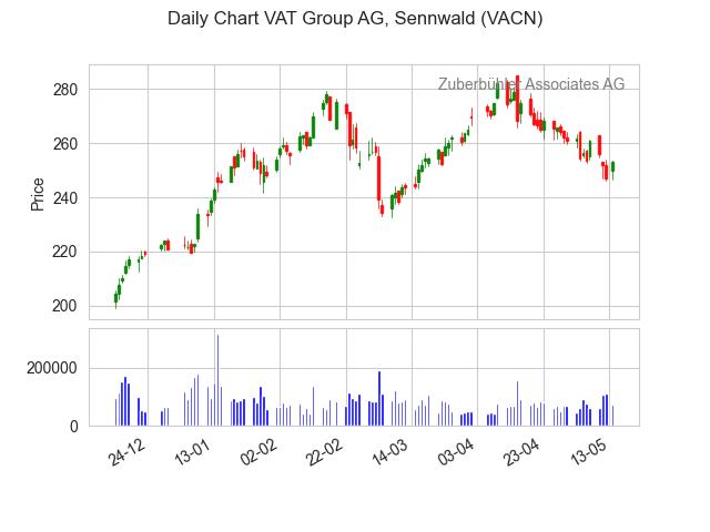 VACN-2021-05-15